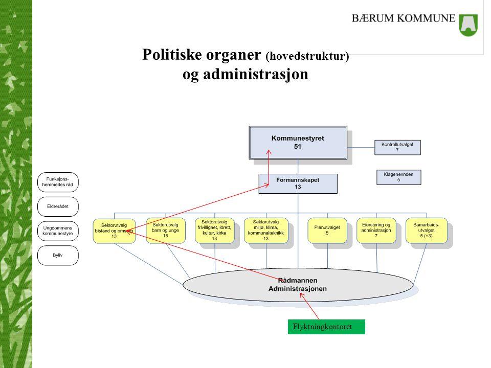 Politiske organer (hovedstruktur) og administrasjon