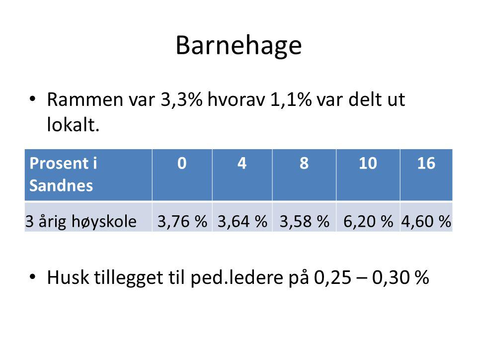 Barnehage Rammen var 3,3% hvorav 1,1% var delt ut lokalt.
