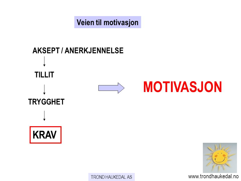 MOTIVASJON KRAV Veien til motivasjon AKSEPT / ANERKJENNELSE TILLIT