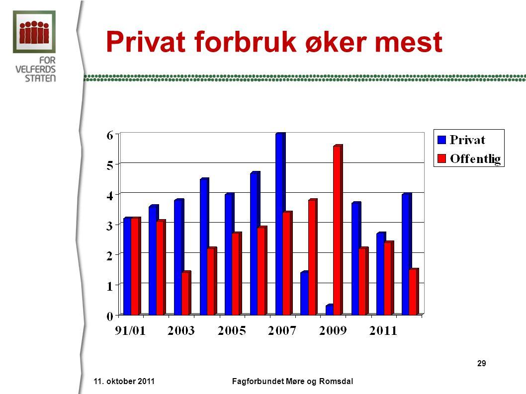 Privat forbruk øker mest