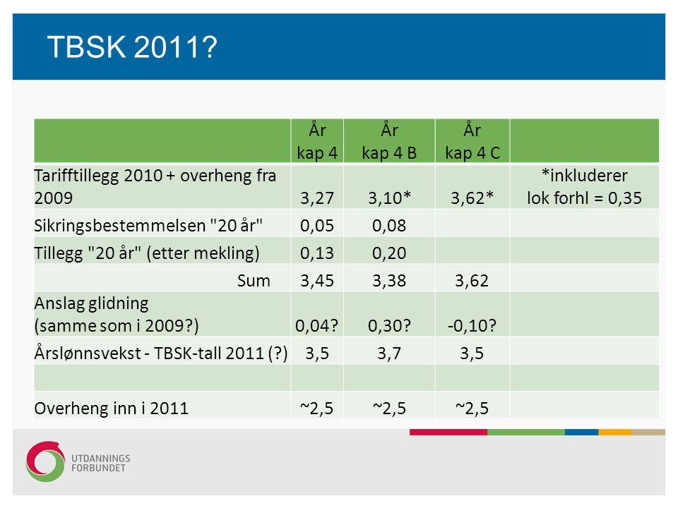 TBSK 2011 År. kap 4. kap 4 B. kap 4 C. Tarifftillegg 2010 + overheng fra 2009. 3,27. 3,10*