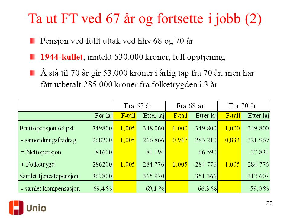 Ta ut FT ved 67 år og fortsette i jobb (2)