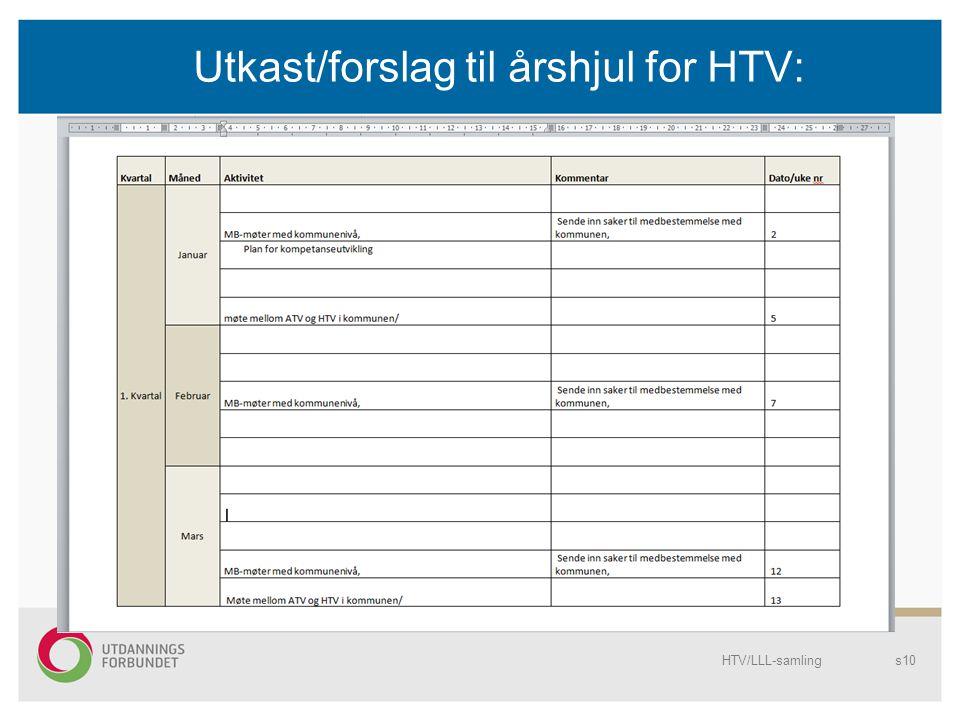 Utkast/forslag til årshjul for HTV: