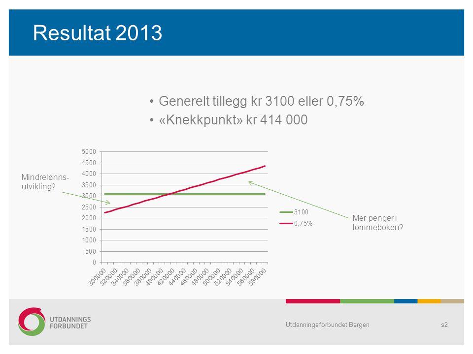 Resultat 2013 Generelt tillegg kr 3100 eller 0,75%