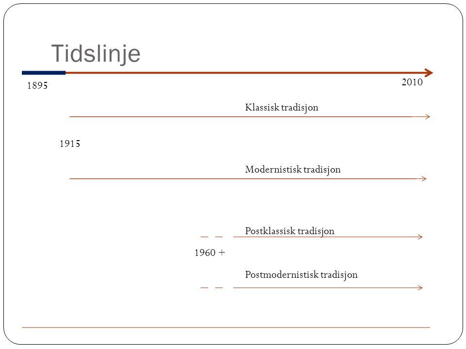 Tidslinje 2010 1895 Klassisk tradisjon 1915 Modernistisk tradisjon