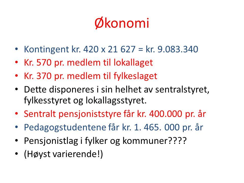 Økonomi Kontingent kr. 420 x 21 627 = kr. 9.083.340