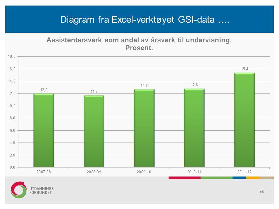 Diagram fra Excel-verktøyet GSI-data ….