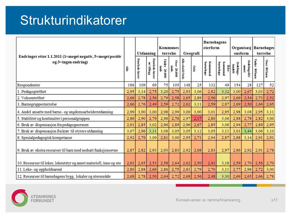 Strukturindikatorer Konsekvenser av rammefinansiering