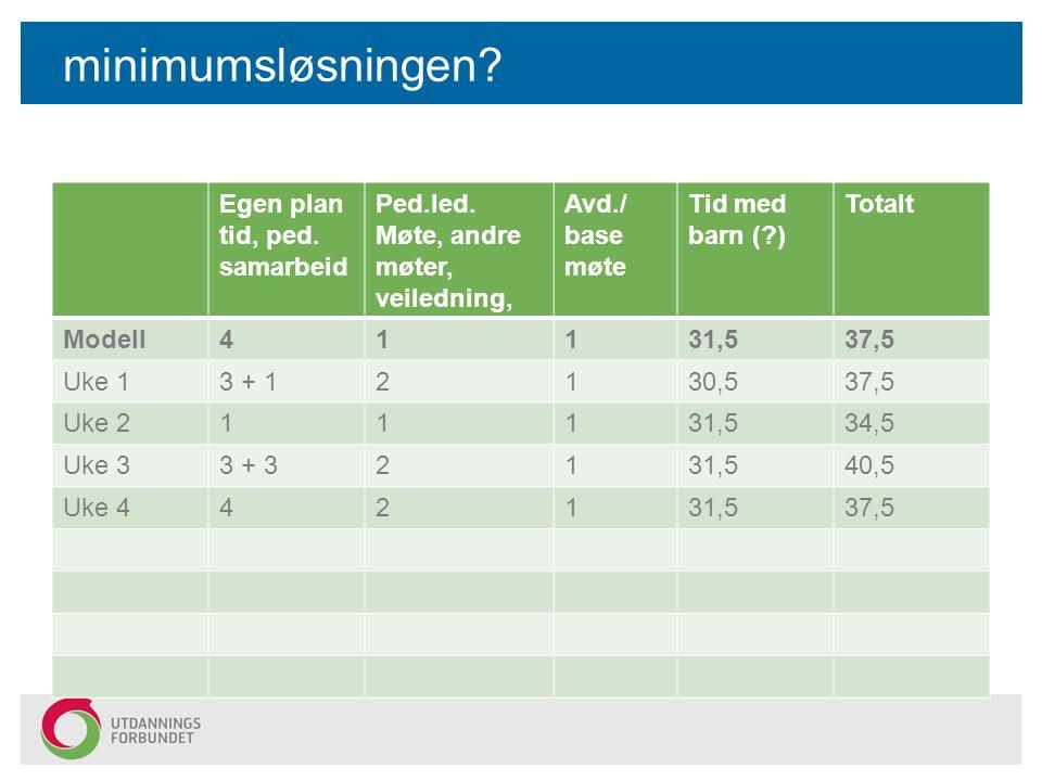 minimumsløsningen Egen plan tid, ped. samarbeid