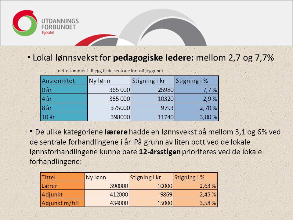 Lokal lønnsvekst for pedagogiske ledere: mellom 2,7 og 7,7%
