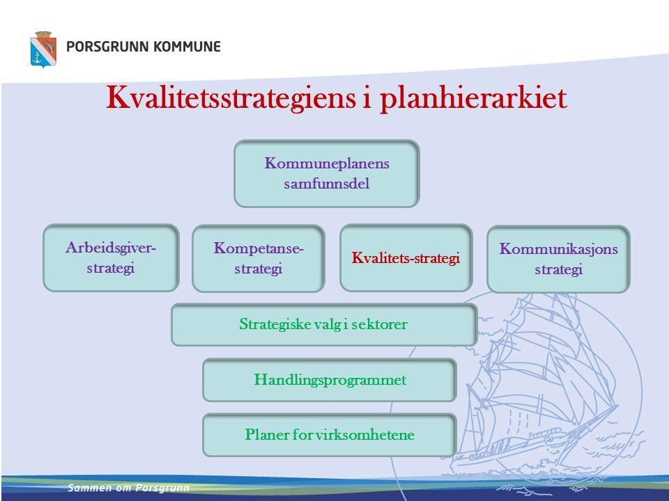 Kvalitetsstrategiens i planhierarkiet