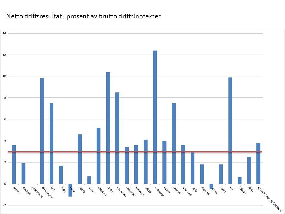 Netto driftsresultat i prosent av brutto driftsinntekter