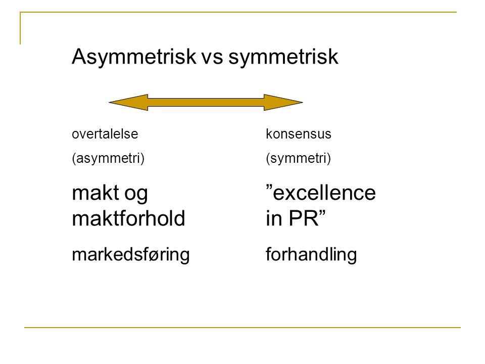 Asymmetrisk vs symmetrisk