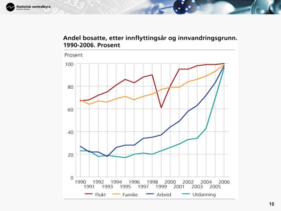 Veldig stor forskjell mellom de forskjellig gruppene i hvorvidt de blir i Norge.