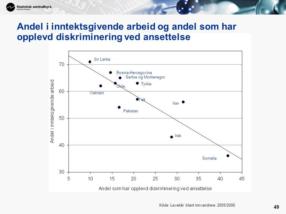 Andel i inntektsgivende arbeid og andel som har opplevd diskriminering ved ansettelse