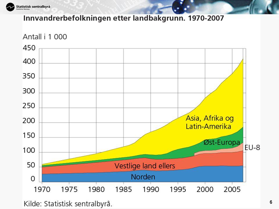Prosentvis vekst siste 10 år siste 30 år
