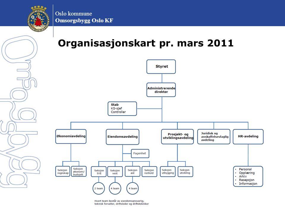 Organisasjonskart pr. mars 2011