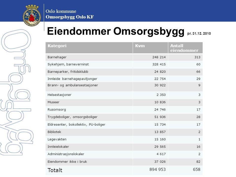 Eiendommer Omsorgsbygg pr. 31.12. 2010