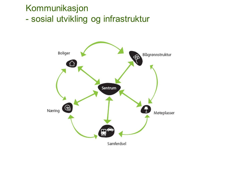 Kommunikasjon - sosial utvikling og infrastruktur