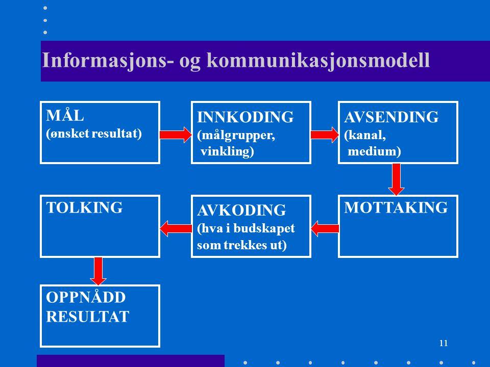 Informasjons- og kommunikasjonsmodell