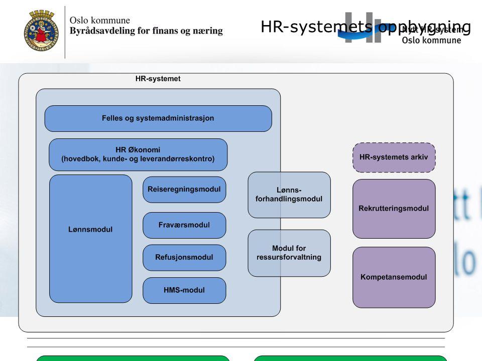 HR-systemets oppbygning