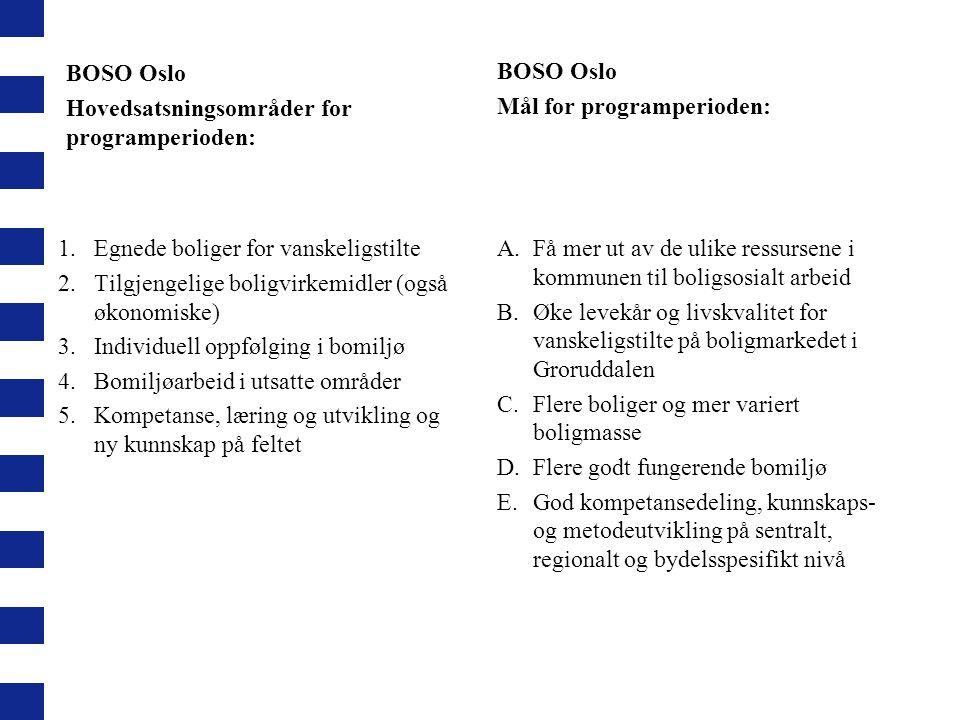 BOSO Oslo Hovedsatsningsområder for programperioden: BOSO Oslo. Mål for programperioden: Egnede boliger for vanskeligstilte.