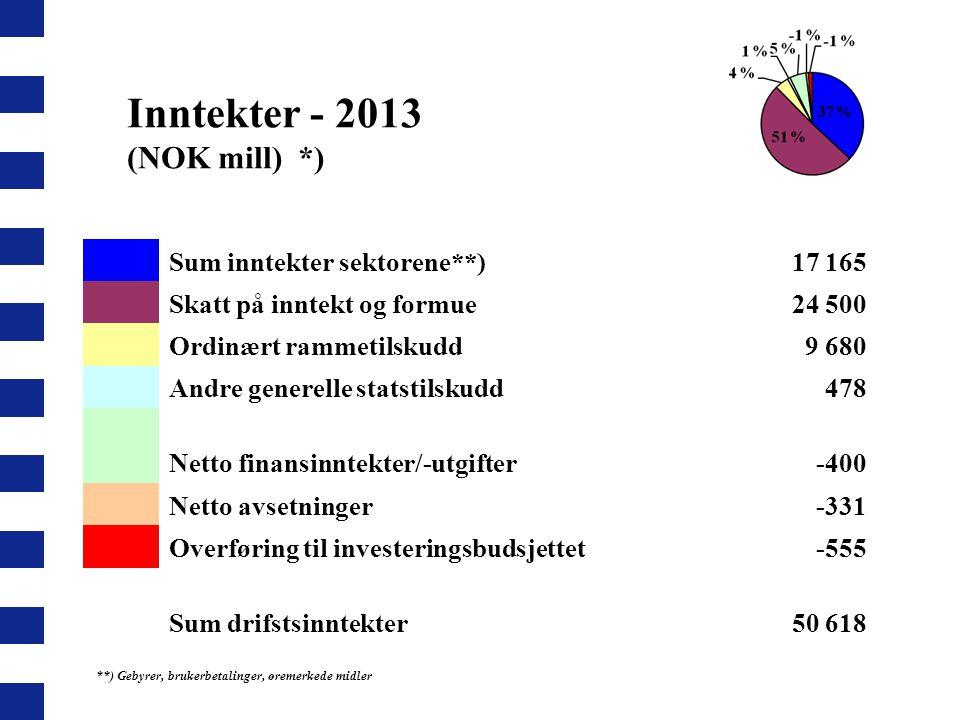 Inntekter - 2013 (NOK mill) *)