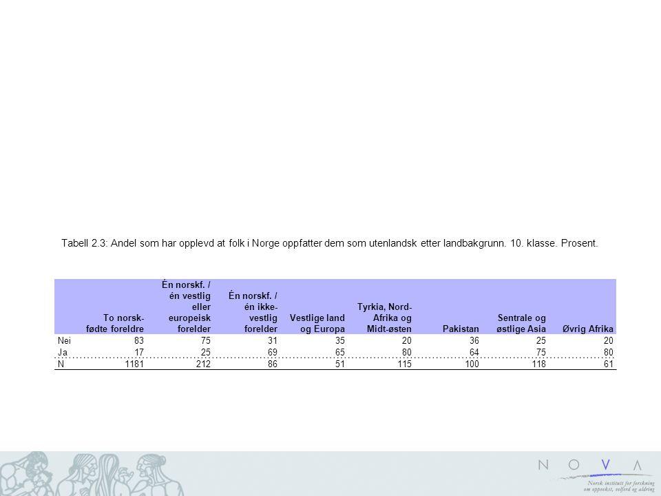 Tabell 2.3: Andel som har opplevd at folk i Norge oppfatter dem som utenlandsk etter landbakgrunn. 10. klasse. Prosent.