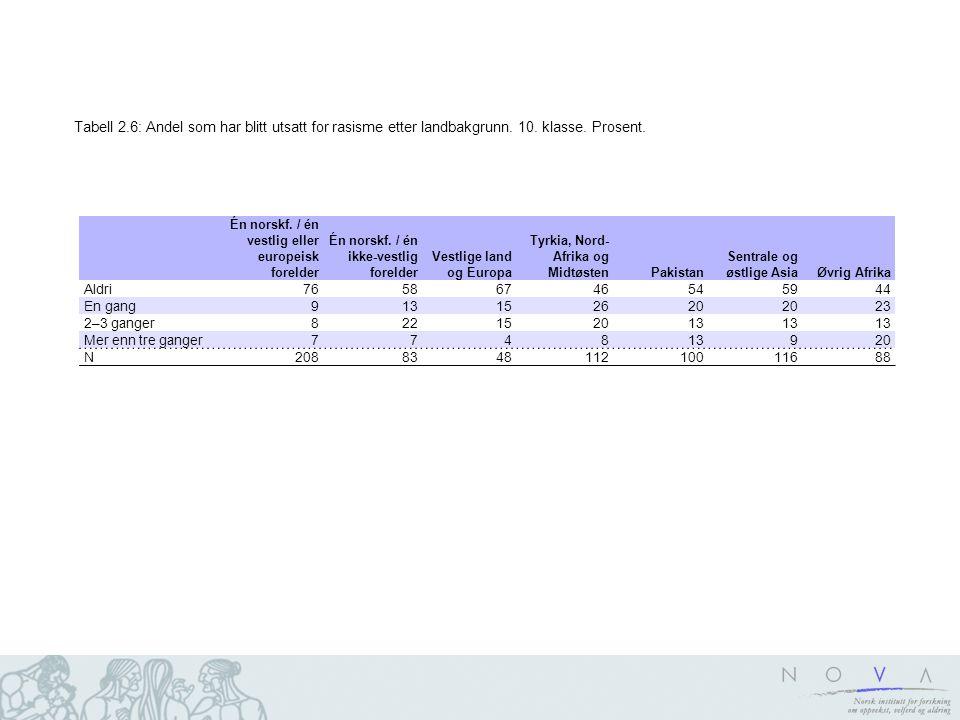 Tabell 2. 6: Andel som har blitt utsatt for rasisme etter landbakgrunn