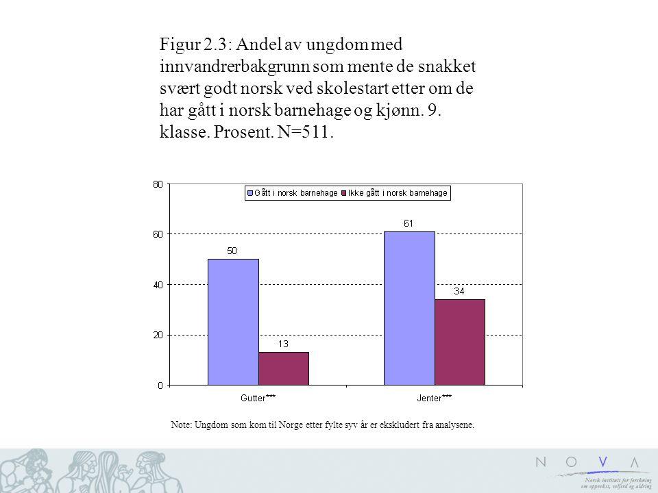 Figur 2.3: Andel av ungdom med innvandrerbakgrunn som mente de snakket svært godt norsk ved skolestart etter om de har gått i norsk barnehage og kjønn. 9. klasse. Prosent. N=511.