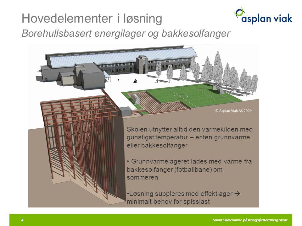 Hovedelementer i løsning Borehullsbasert energilager og bakkesolfanger