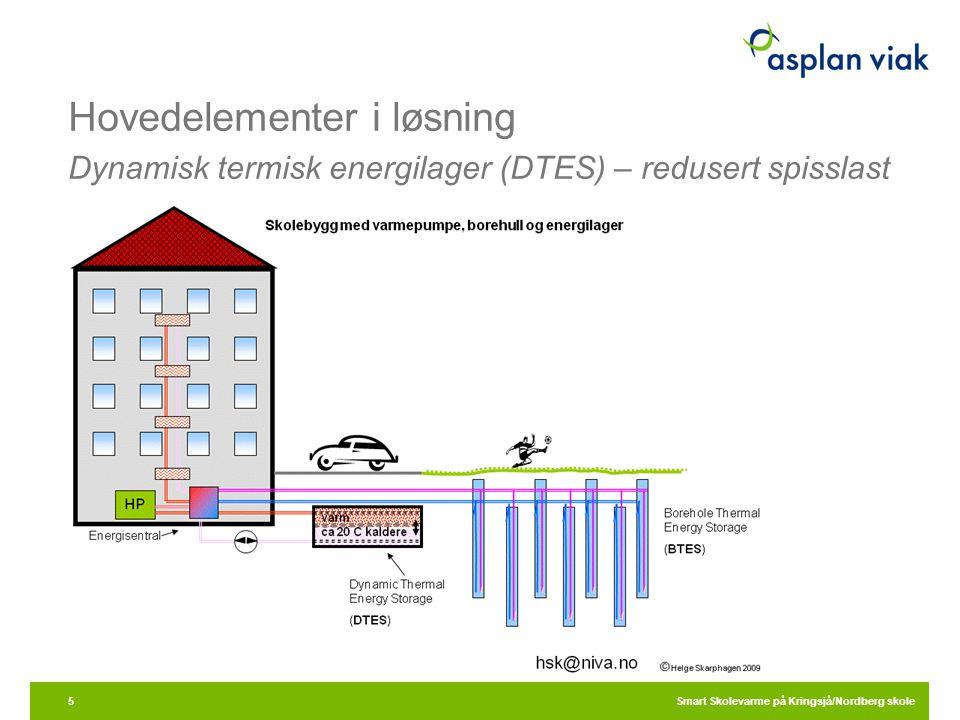 Hovedelementer i løsning Dynamisk termisk energilager (DTES) – redusert spisslast