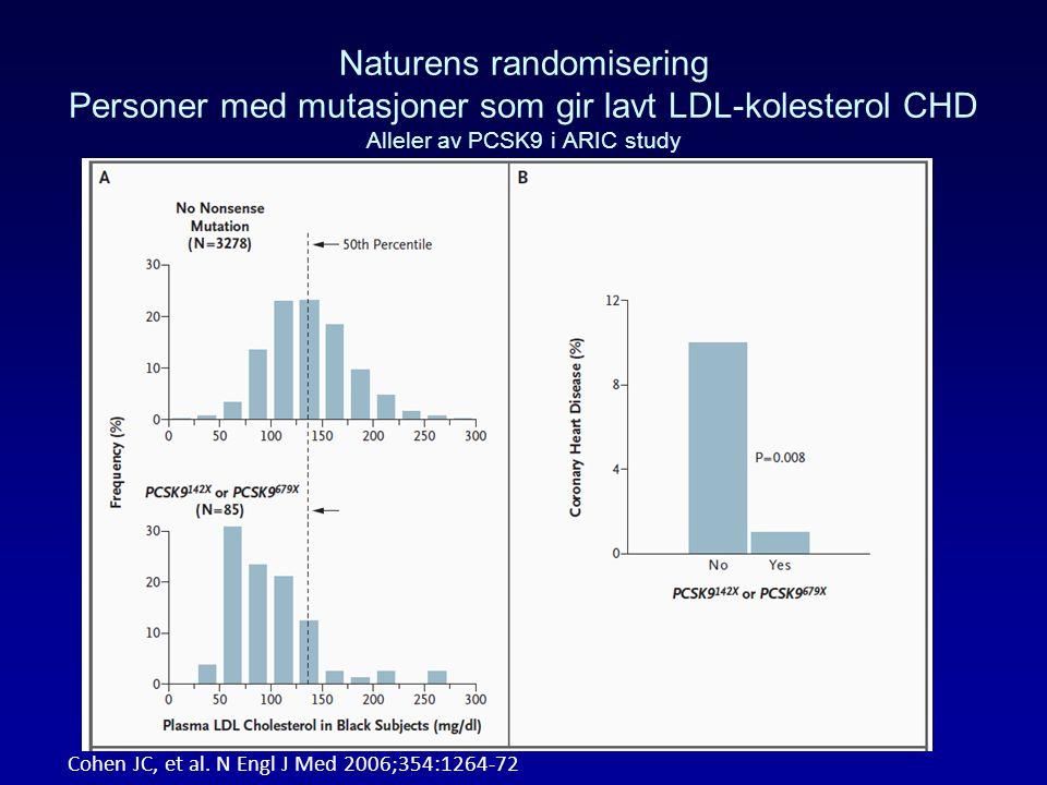 Naturens randomisering Personer med mutasjoner som gir lavt LDL-kolesterol CHD Alleler av PCSK9 i ARIC study