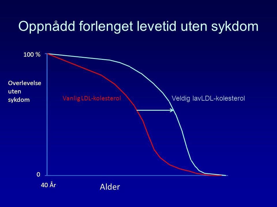 Oppnådd forlenget levetid uten sykdom