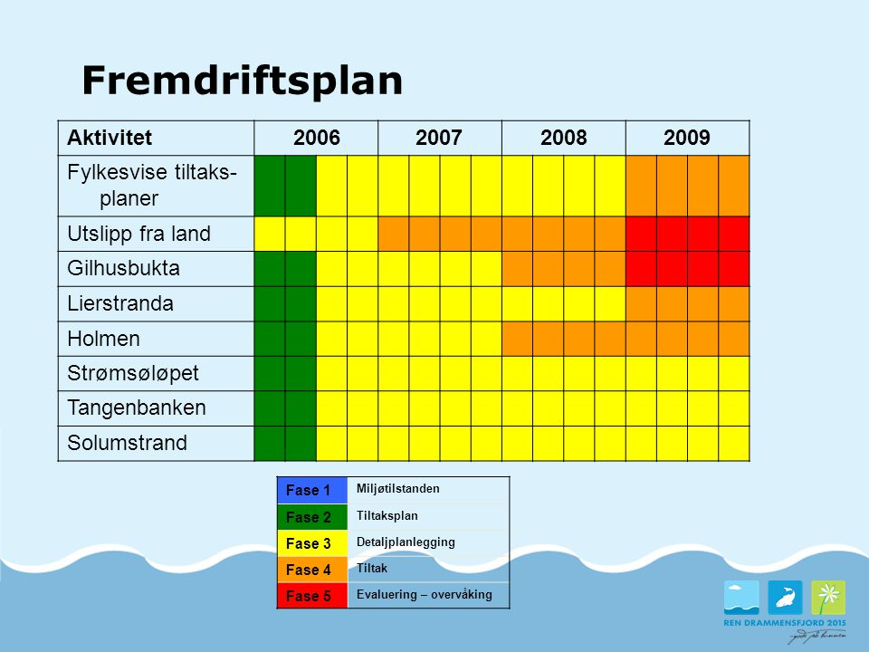 Fremdriftsplan Aktivitet 2006 2007 2008 2009 Fylkesvise tiltaks-planer