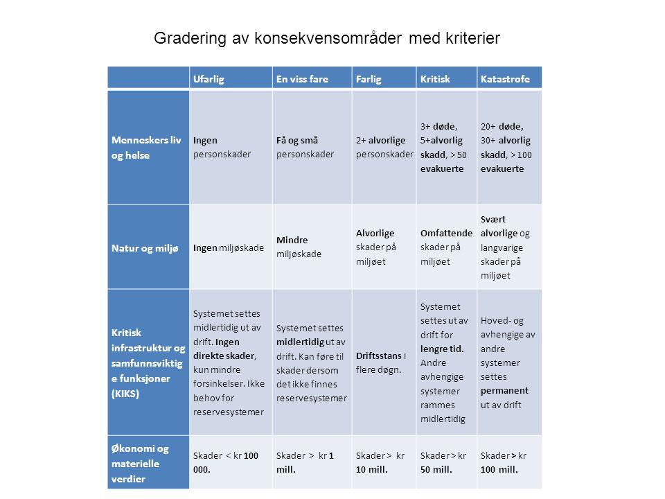 Gradering av konsekvensområder med kriterier