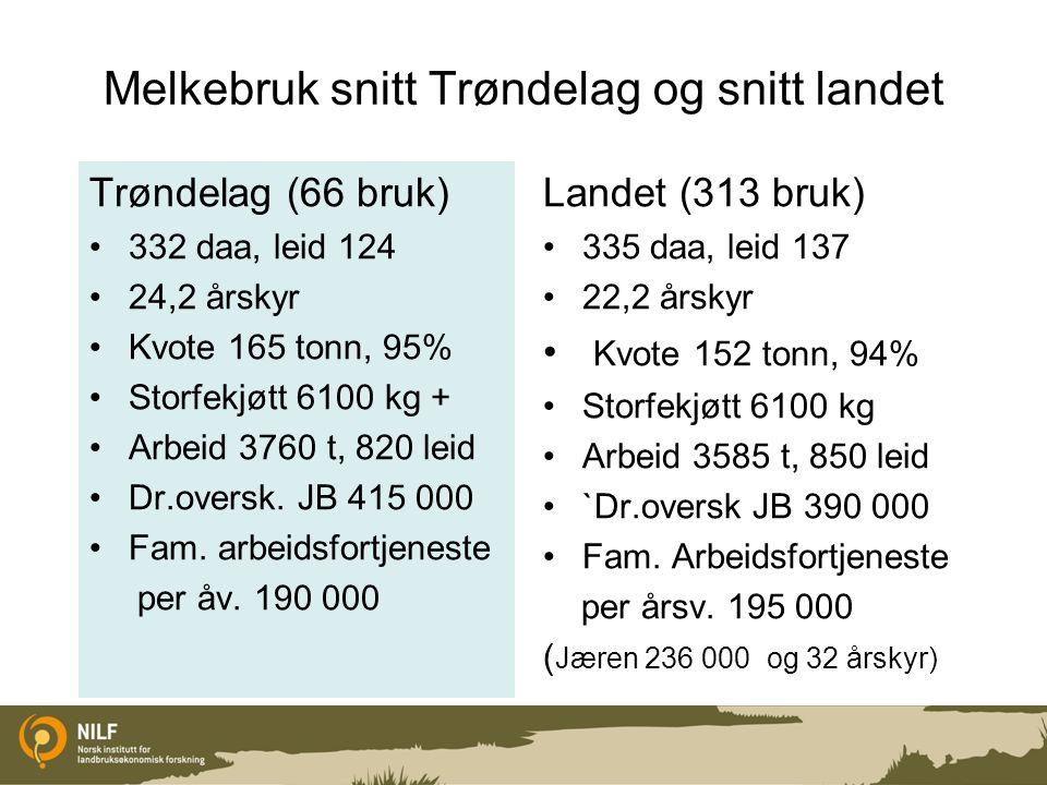 Melkebruk snitt Trøndelag og snitt landet