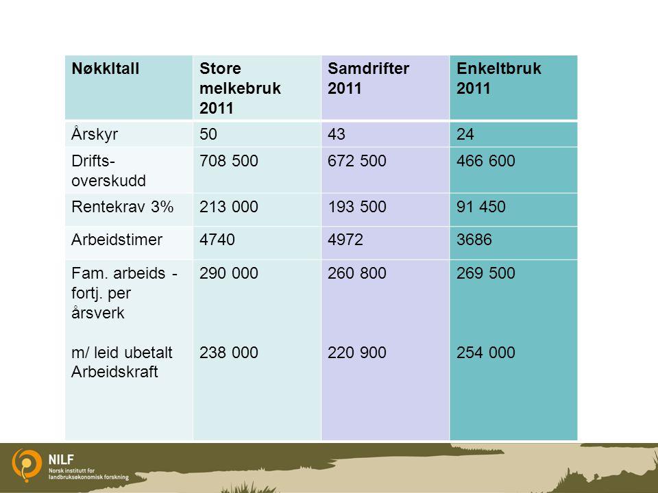 Nøkkltall Store melkebruk 2011. Samdrifter 2011. Enkeltbruk. 2011. Årskyr. 50. 43. 24. Drifts-