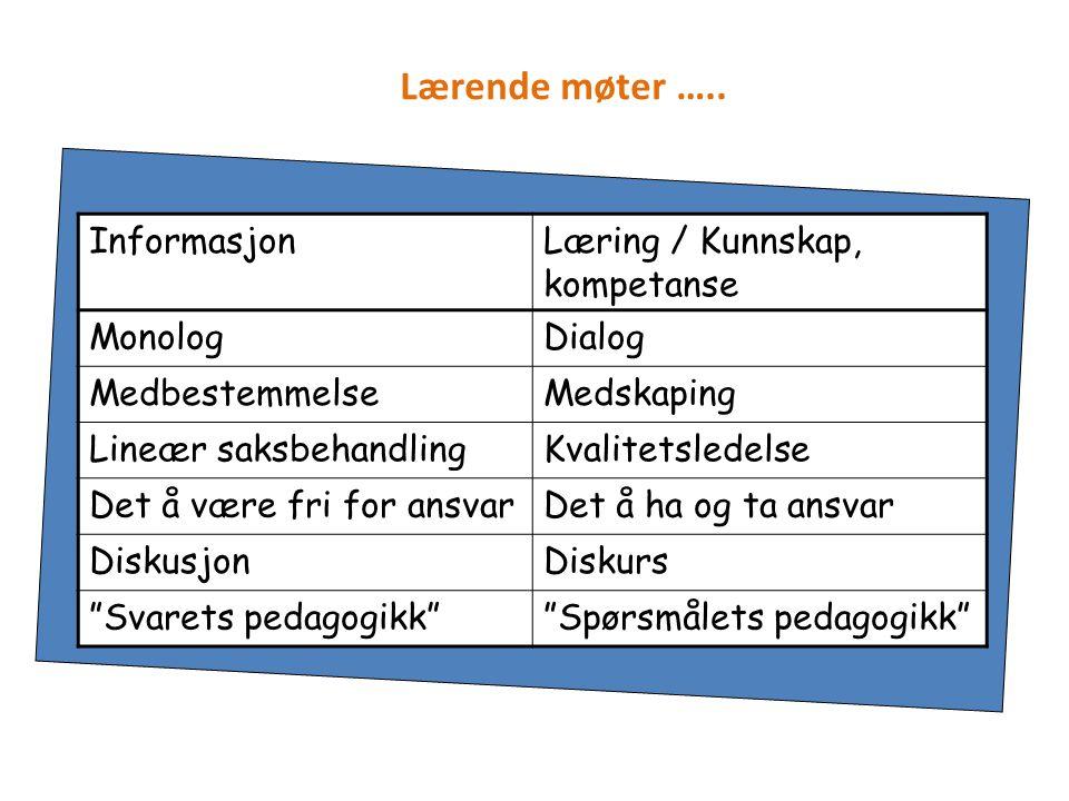 Lærende møter ….. Informasjon Læring / Kunnskap, kompetanse Monolog