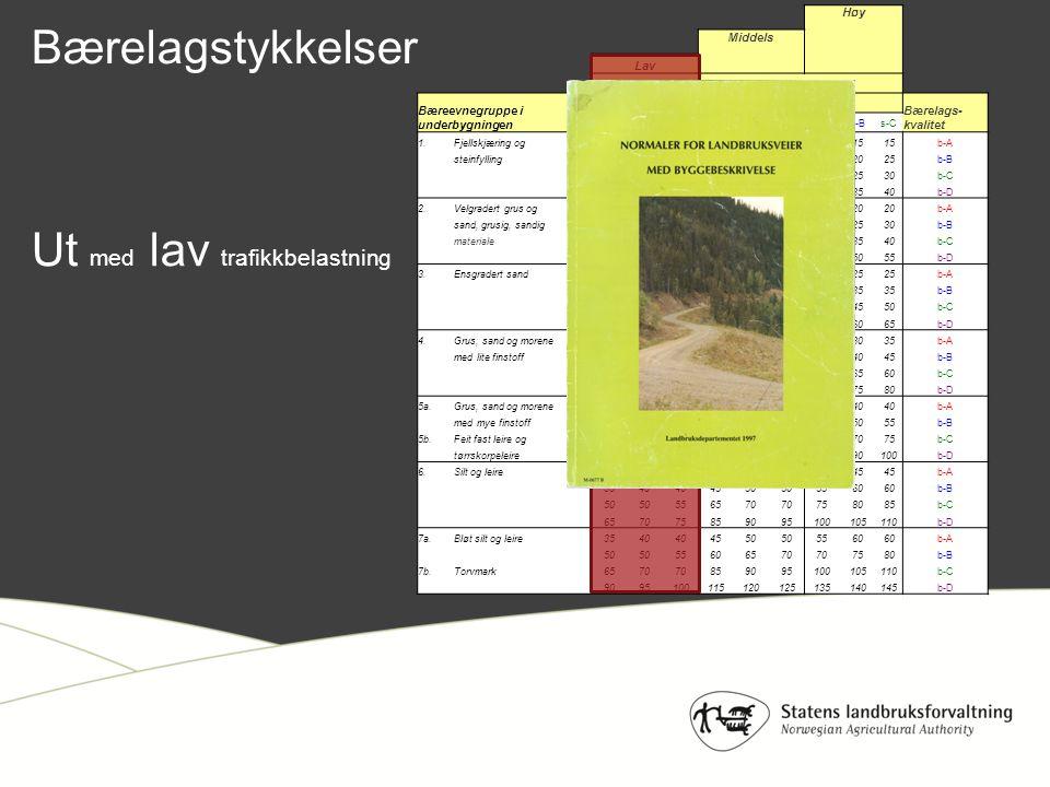 Trafikkbelastning i svake perioder Slitelagskvalitet, 10 cm tykkelse