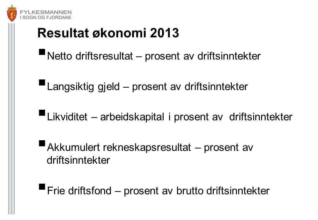 Resultat økonomi 2013 Netto driftsresultat – prosent av driftsinntekter. Langsiktig gjeld – prosent av driftsinntekter.