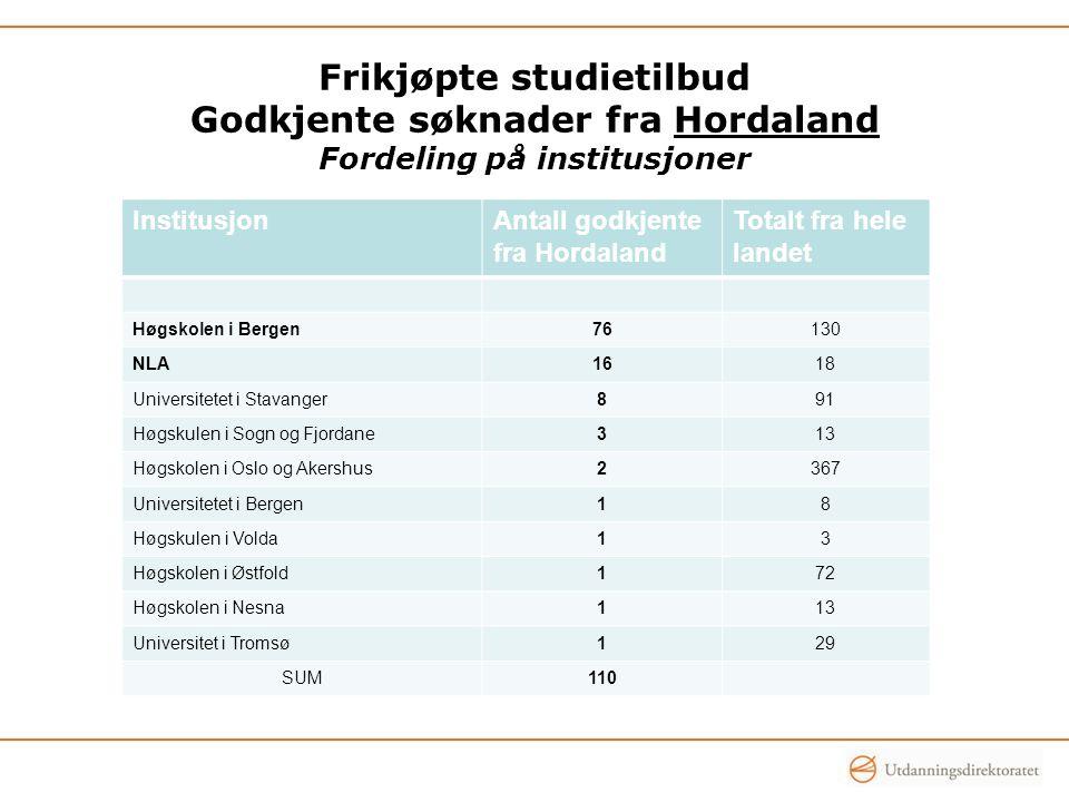 Frikjøpte studietilbud Godkjente søknader fra Hordaland Fordeling på institusjoner