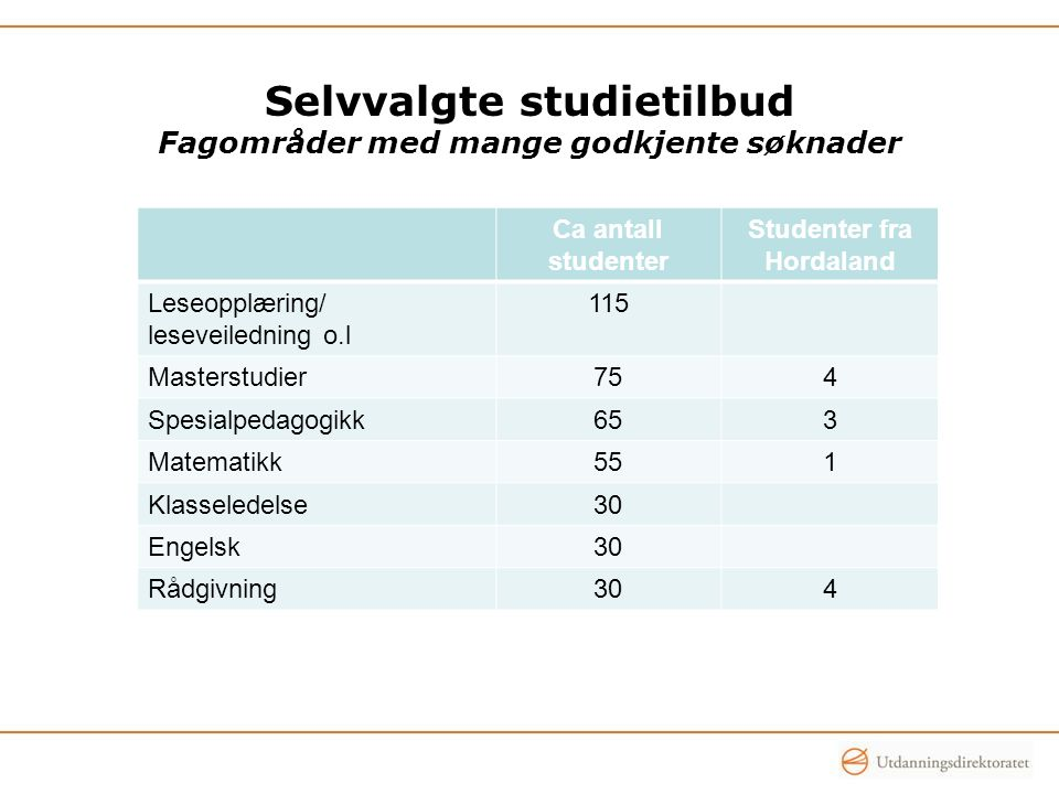 Selvvalgte studietilbud Fagområder med mange godkjente søknader