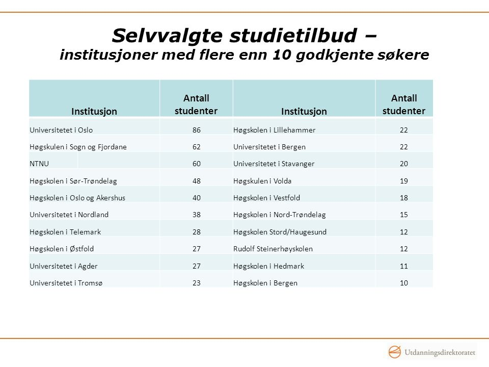 Selvvalgte studietilbud – institusjoner med flere enn 10 godkjente søkere