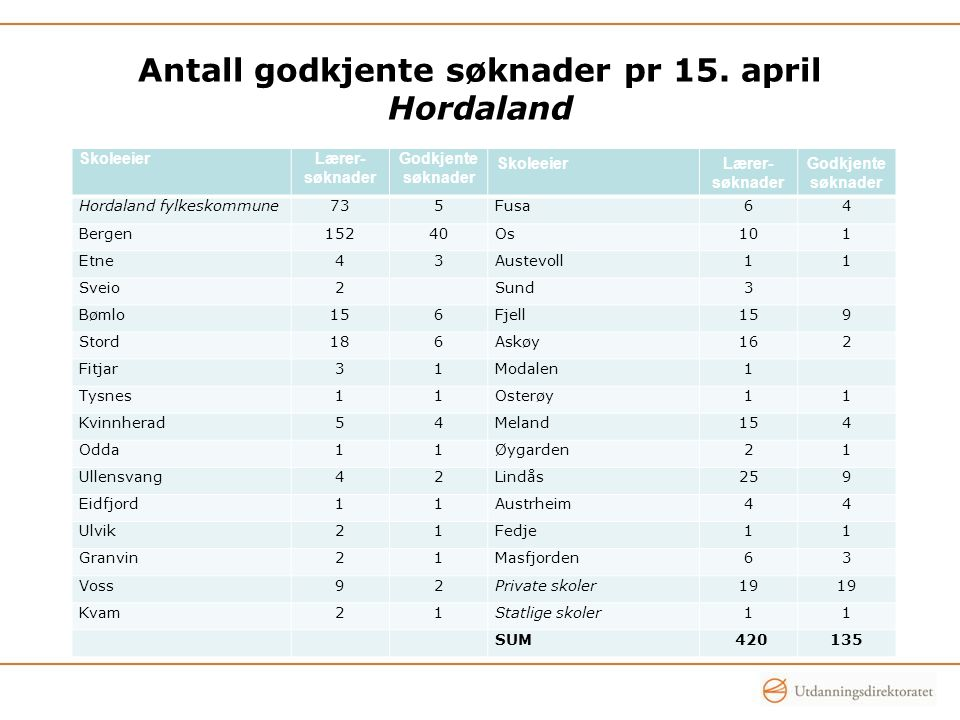 Antall godkjente søknader pr 15. april Hordaland