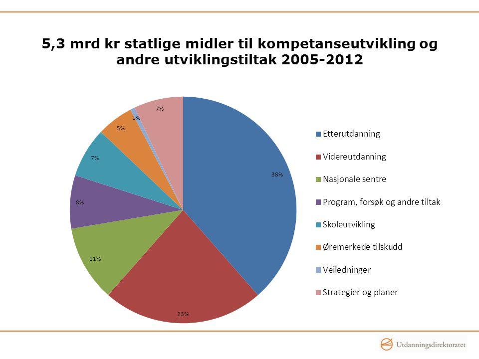 5,3 mrd kr statlige midler til kompetanseutvikling og andre utviklingstiltak 2005-2012