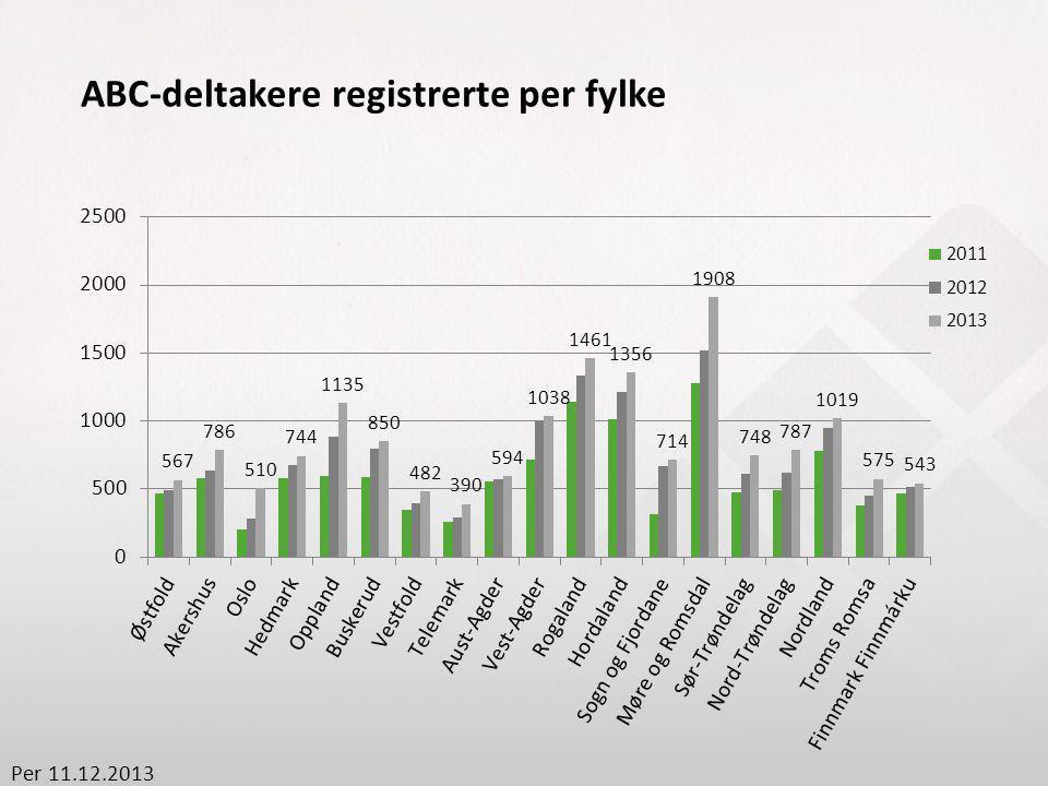 ABC-deltakere registrerte per fylke