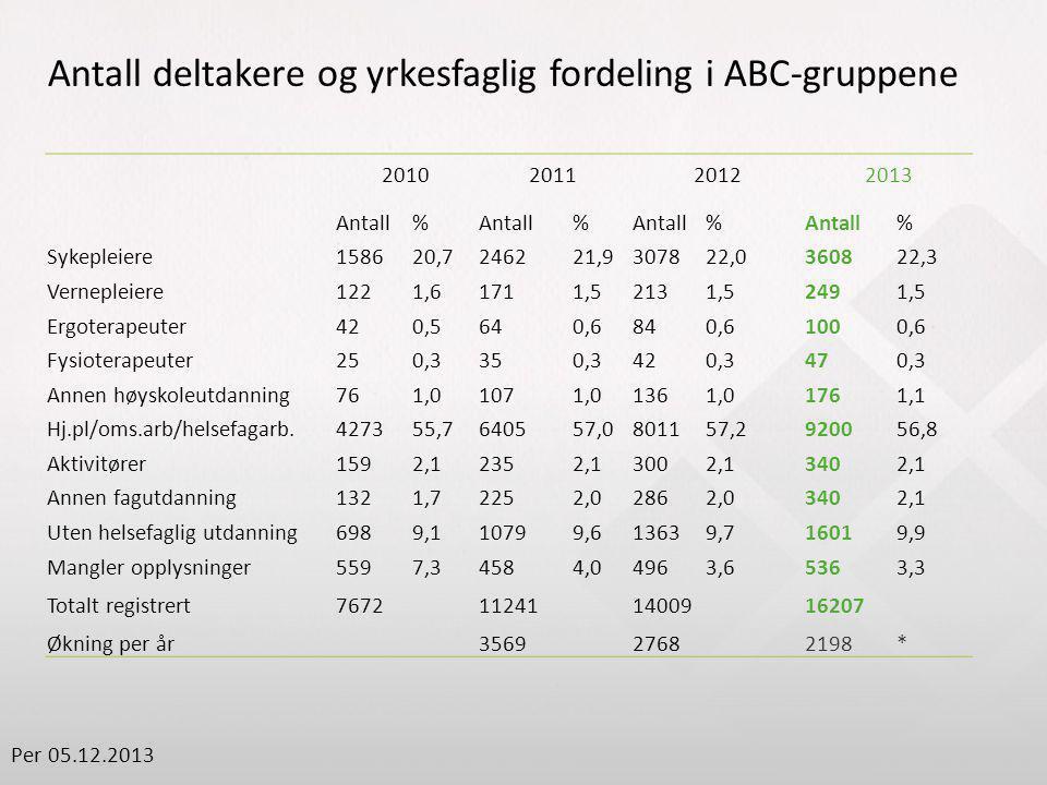 Antall deltakere og yrkesfaglig fordeling i ABC-gruppene