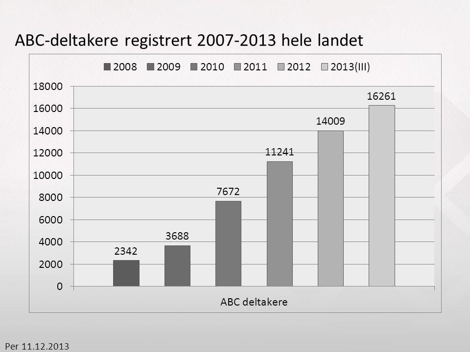 ABC-deltakere registrert 2007-2013 hele landet