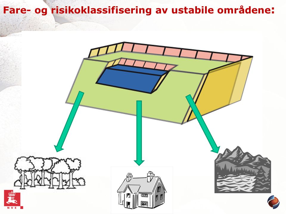 Fare- og risikoklassifisering av ustabile områdene: